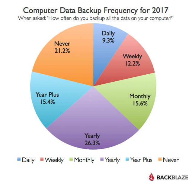 Mac Data Recovery - Computer Data Backup Frequency 2017