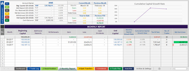 Monthly Report Trading Journal Spreadsheet from AAES