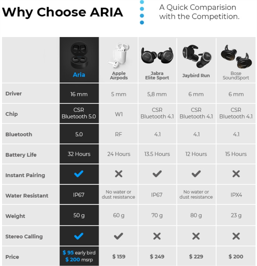 ARIA Comparison With Competitors