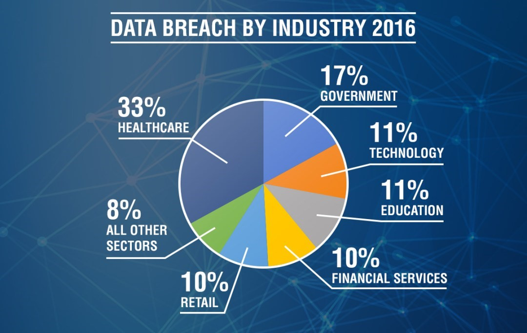 Data Breach 2016