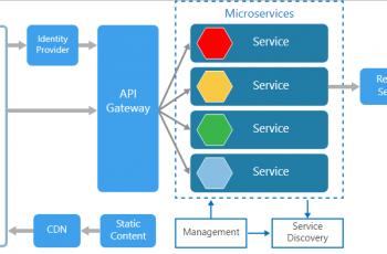 Microsoft Microservices Architecture Logic