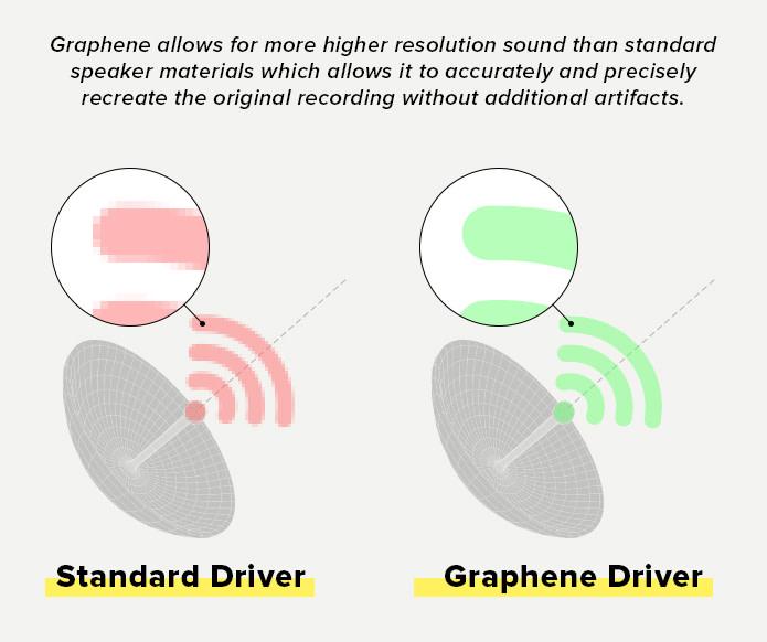 Graphene Driver