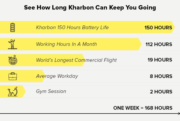 Kharbon Battery Life