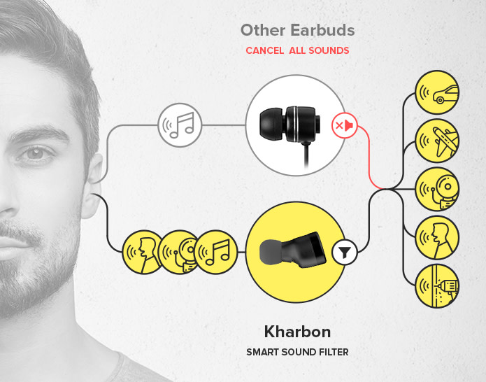Kharbon Smart Sound Filter