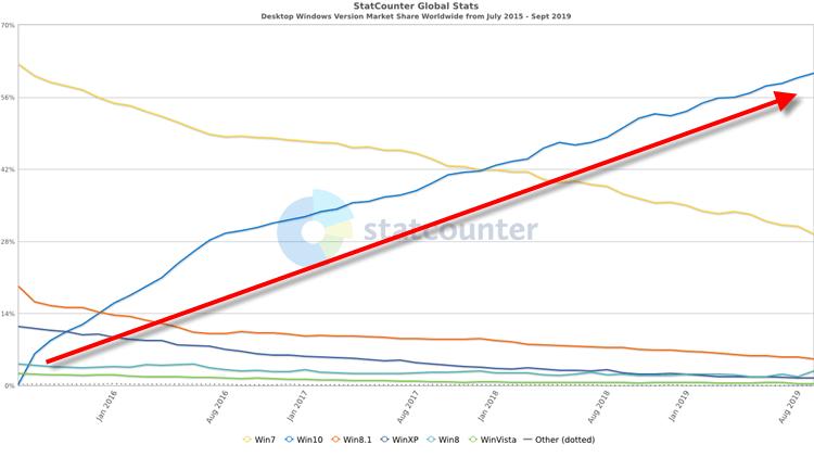 Windows 10 Users Worldwide Increased