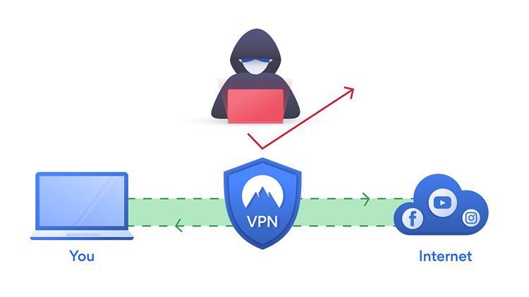 VPN - Hide IP Address