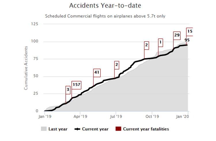 ICAO Accidents Year To Date